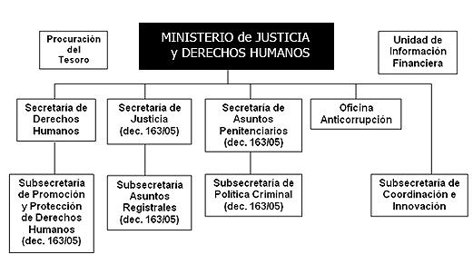 Biblioteca digital ministerio de justicia seguridad y for Ministerio del interior estructura